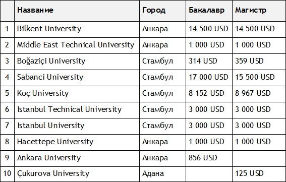 Топ-10 университетов Турции