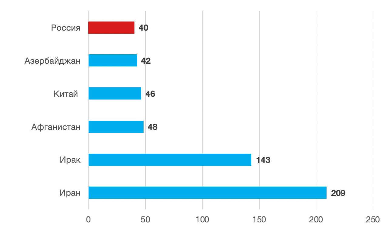 График: количество купленного жилья иностранцами, май 2020